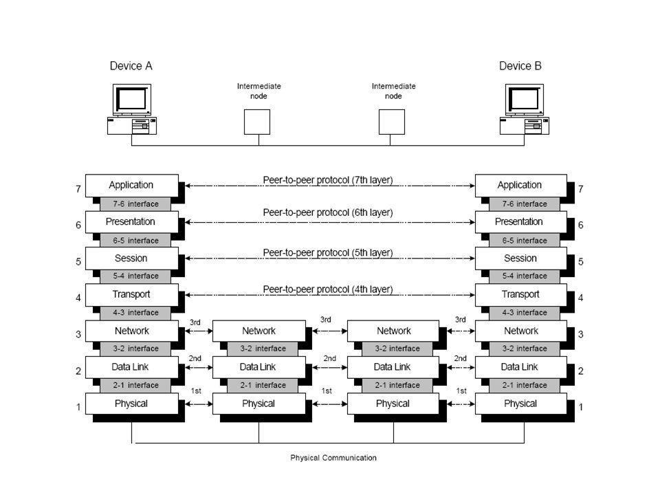 Physical Layer Mendefinisikan karakteristik dari media yang digunakan, meliputi: 1.
