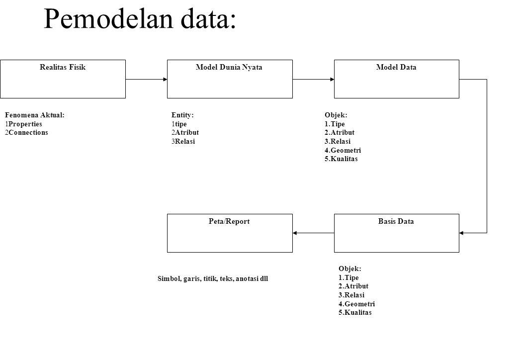 Pemodelan data: Realitas FisikModel Dunia NyataModel Data Basis DataPeta/Report Fenomena Aktual: 1Properties 2Connections Entity: 1tipe 2Atribut 3Rela