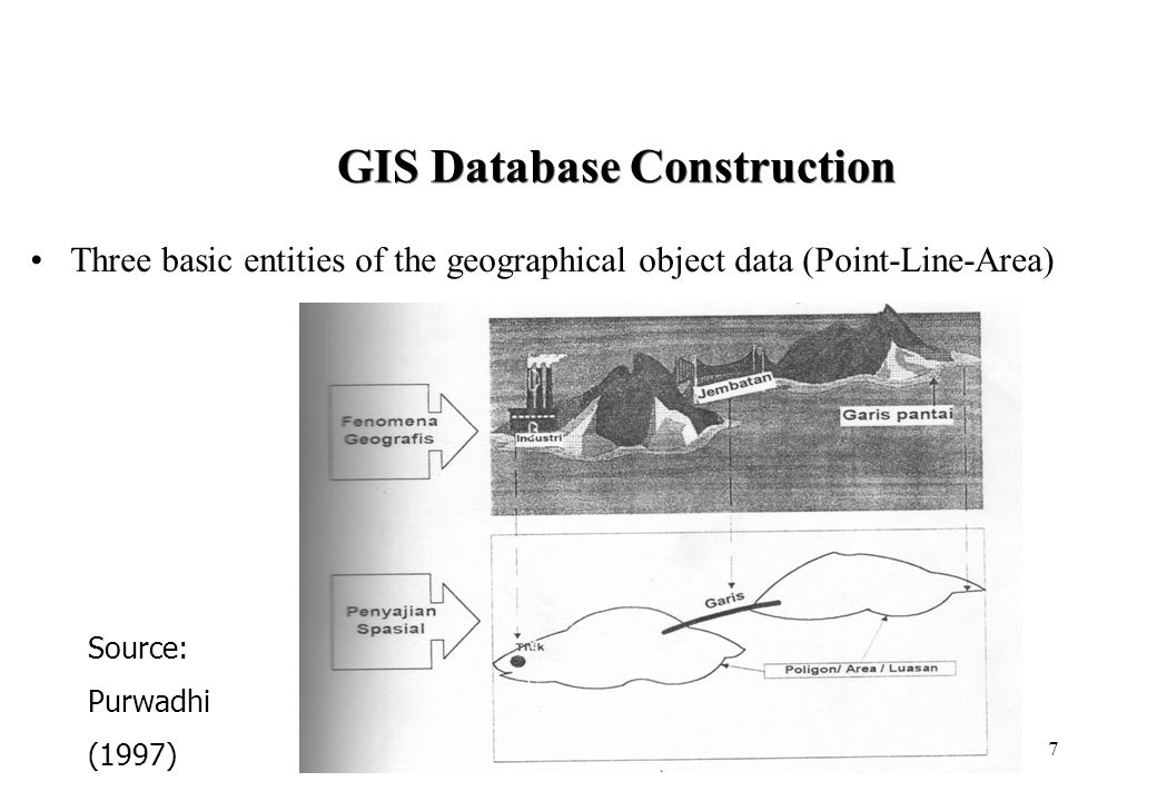 7 GIS Database Construction Three basic entities of the geographical object data (Point-Line-Area) Source: Purwadhi (1997)