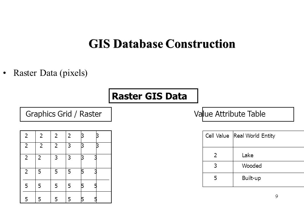 9 GIS Database Construction Raster Data (pixels) Raster GIS Data Graphics Grid / RasterValue Attribute Table 2 2 2 2 3 3 2 2 2 3 3 3 2 2 3 3 3 3 2 5 5 5 5 3 5 5 5 5 5 5 Cell ValueReal World Entity 2 Lake 3 Wooded 5 Built-up