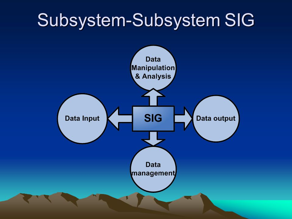 Subsystem-Subsystem SIG