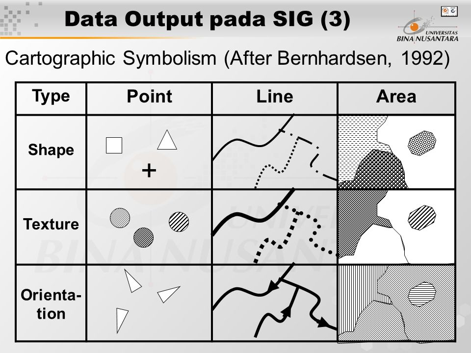 12 Data Output pada SIG (2) Cartographic Symbolism (After Bernhardsen, 1992) Type PointLineArea Size Density Color