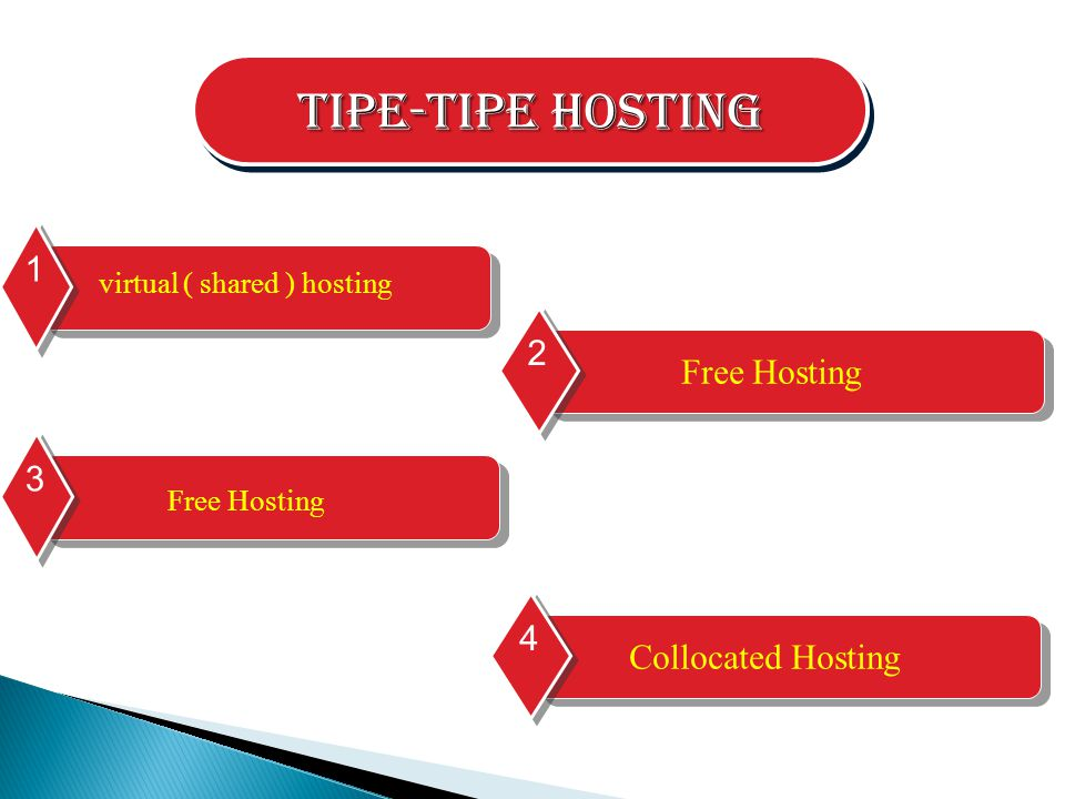 Tipe-tipe Hosting virtual ( shared ) hosting 1 Free Hosting 2 Collocated Hosting 4 Free Hosting 3
