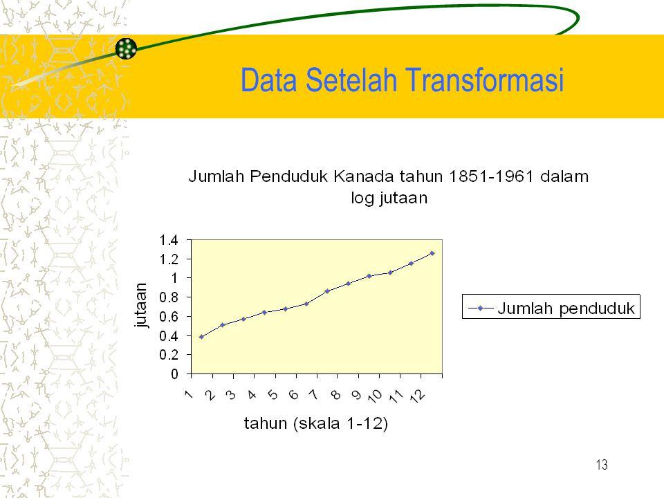 13 Data Setelah Transformasi