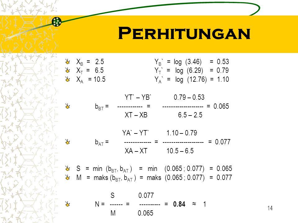 14 Perhitungan X B = 2.5Y B ` = log (3.46) = 0.53 X T = 6.5Y T ` = log (6.29) = 0.79 X A = 10.5Y A ` = log (12.76) = 1.10 YT` – YB` 0.79 – 0.53 b BT =