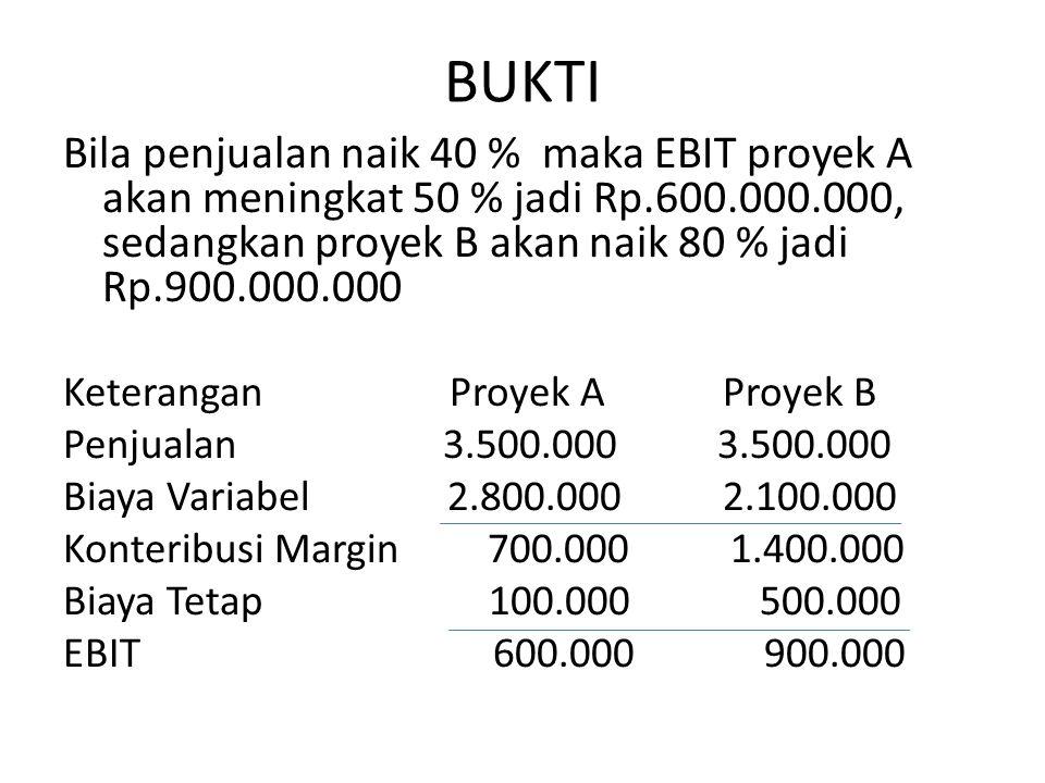 BUKTI Bila penjualan naik 40 % maka EBIT proyek A akan meningkat 50 % jadi Rp.600.000.000, sedangkan proyek B akan naik 80 % jadi Rp.900.000.000 Keterangan Proyek A Proyek B Penjualan 3.500.000 3.500.000 Biaya Variabel 2.800.000 2.100.000 Konteribusi Margin 700.000 1.400.000 Biaya Tetap 100.000 500.000 EBIT 600.000 900.000