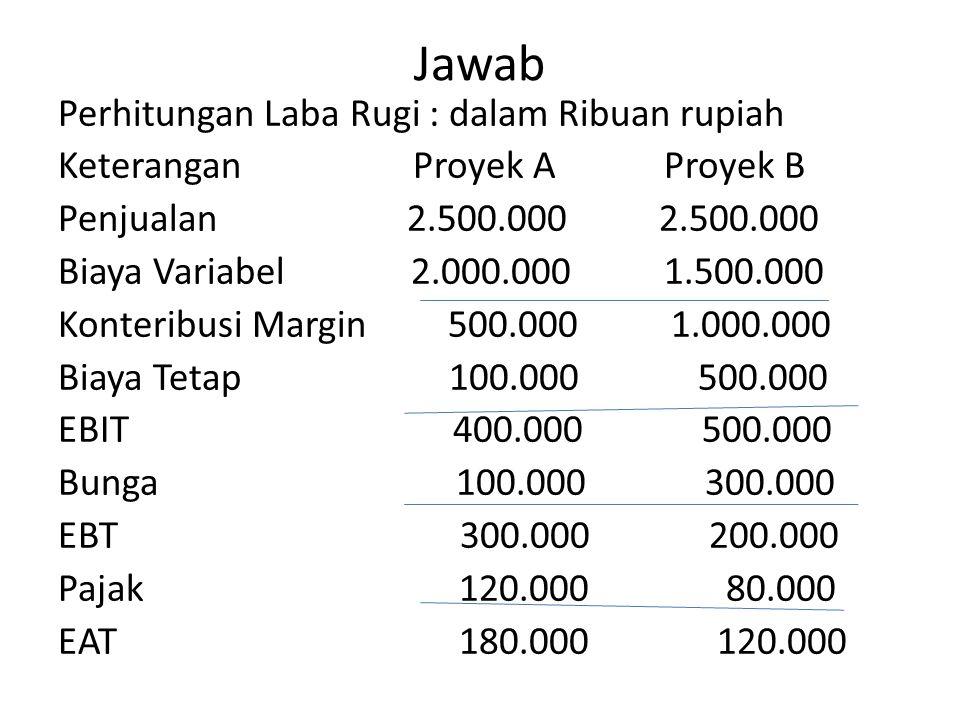 Jawab Perhitungan Laba Rugi : dalam Ribuan rupiah Keterangan Proyek A Proyek B Penjualan 2.500.000 2.500.000 Biaya Variabel 2.000.000 1.500.000 Konteribusi Margin 500.000 1.000.000 Biaya Tetap 100.000 500.000 EBIT 400.000 500.000 Bunga 100.000 300.000 EBT 300.000 200.000 Pajak 120.000 80.000 EAT 180.000 120.000