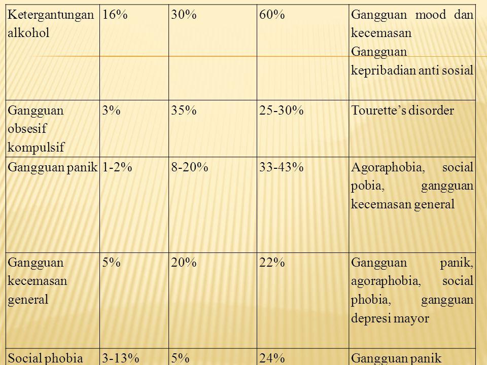 Ketergantungan alkohol 16%30%60% Gangguan mood dan kecemasan Gangguan kepribadian anti sosial Gangguan obsesif kompulsif 3%35%25-30%Tourette's disorde