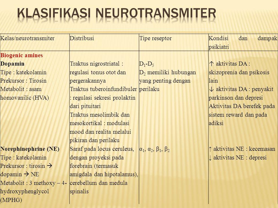 Kelas/neurotransmiterDistribusiTipe reseptor Kondisi dan dampak psikiatri Biogenic amines Dopamin Tipe : katekolamin Prekursor : Tirosin Metabolit : a