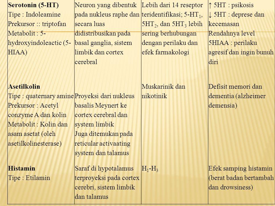 Serotonin (5-HT) Tipe : Indoleamine Prekursor :: triptofan Metabolit : 5- hydroxyindoleactic (5- HIAA) Neuron yang dibentuk pada nukleus raphe dan sec