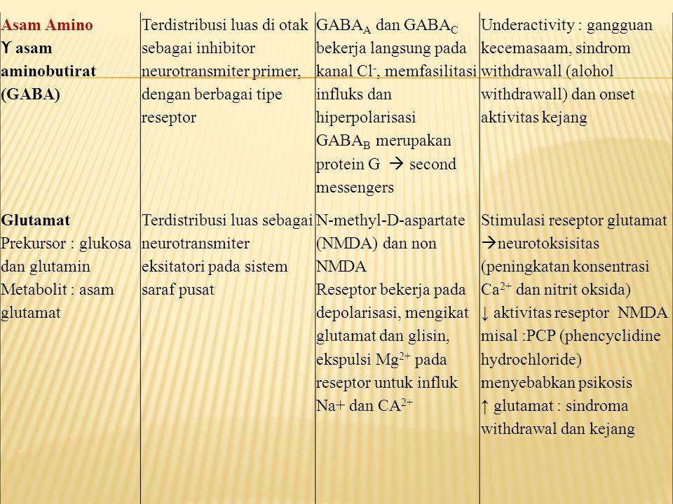 Asam Amino ϒ asam aminobutirat (GABA) Terdistribusi luas di otak sebagai inhibitor neurotransmiter primer, dengan berbagai tipe reseptor GABA A dan GA