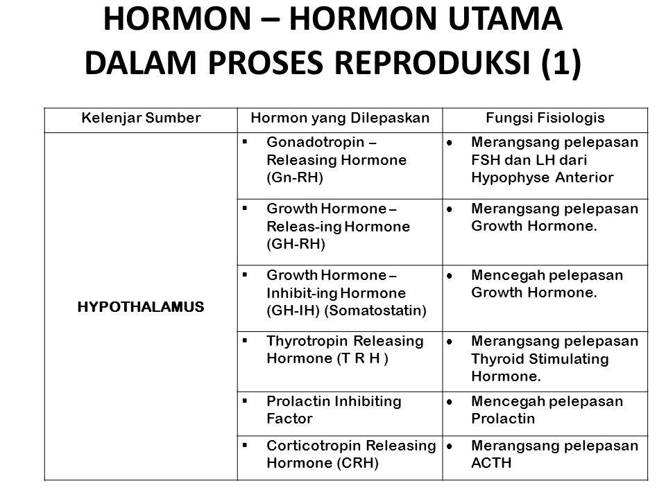 HORMON – HORMON UTAMA DALAM PROSES REPRODUKSI (1) Kelenjar SumberHormon yang DilepaskanFungsi Fisiologis HYPOTHALAMUS  Gonadotropin – Releasing Hormo