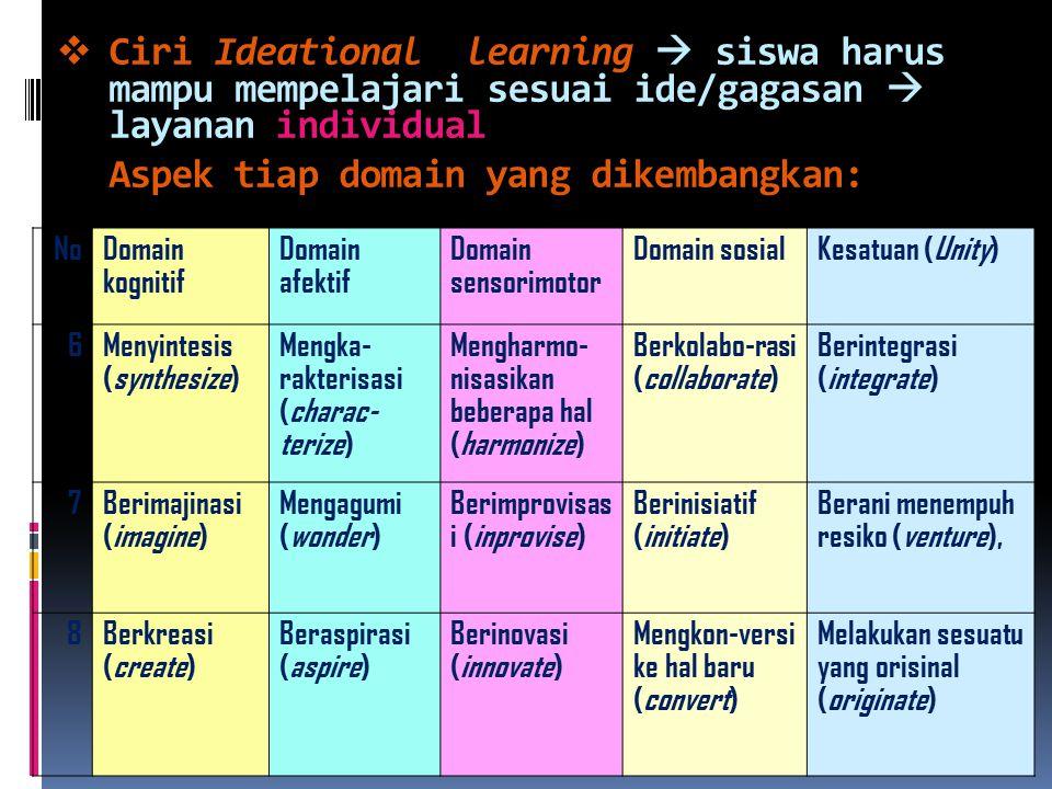  Ciri Ideational learning  siswa harus mampu mempelajari sesuai ide/gagasan  layanan individual Aspek tiap domain yang dikembangkan: NoDomain kognitif Domain afektif Domain sensorimotor Domain sosialKesatuan (Unity) 6Menyintesis (synthesize) Mengka- rakterisasi (charac- terize) Mengharmo- nisasikan beberapa hal (harmonize) Berkolabo-rasi (collaborate) Berintegrasi (integrate) 7Berimajinasi (imagine) Mengagumi (wonder) Berimprovisas i (inprovise) Berinisiatif (initiate) Berani menempuh resiko (venture), 8Berkreasi (create) Beraspirasi (aspire) Berinovasi (innovate) Mengkon-versi ke hal baru (convert) Melakukan sesuatu yang orisinal (originate)