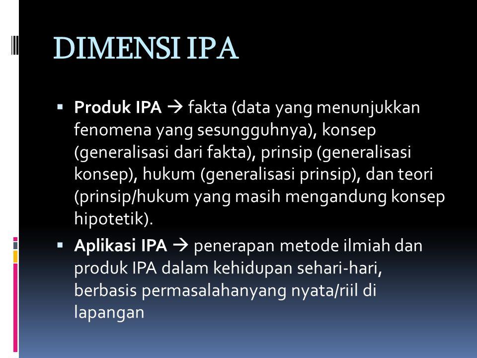 DIMENSI IPA  Produk IPA  fakta (data yang menunjukkan fenomena yang sesungguhnya), konsep (generalisasi dari fakta), prinsip (generalisasi konsep), hukum (generalisasi prinsip), dan teori (prinsip/hukum yang masih mengandung konsep hipotetik).