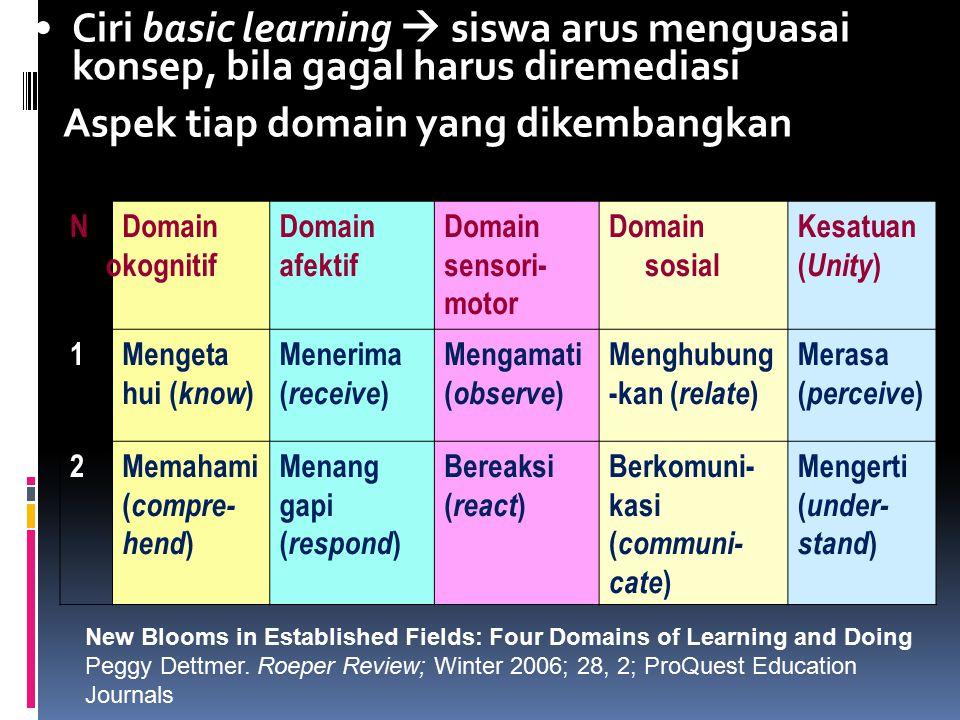 Ciri basic learning  siswa arus menguasai konsep, bila gagal harus diremediasi Aspek tiap domain yang dikembangkan NoNo Domain kognitif Domain afektif Domain sensori- motor Domain sosial Kesatuan ( Unity ) 1Mengeta hui ( know ) Menerima ( receive ) Mengamati ( observe ) Menghubung -kan ( relate ) Merasa ( perceive ) 2Memahami ( compre- hend ) Menang gapi ( respond ) Bereaksi ( react ) Berkomuni- kasi ( communi- cate ) Mengerti ( under- stand ) New Blooms in Established Fields: Four Domains of Learning and Doing Peggy Dettmer.