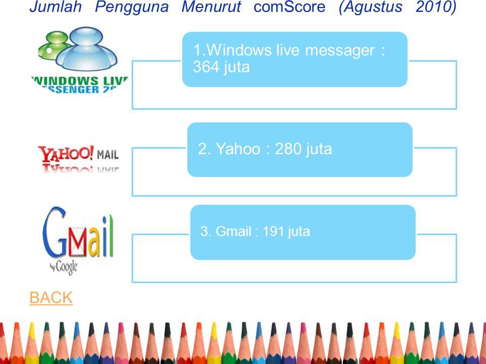 Jumlah Pengguna Menurut comScore (Agustus 2010) Jumlah Pengguna Menurut comScore (Agustus 2010) BACK BACK 1.Windows live messager : 364 juta 2.