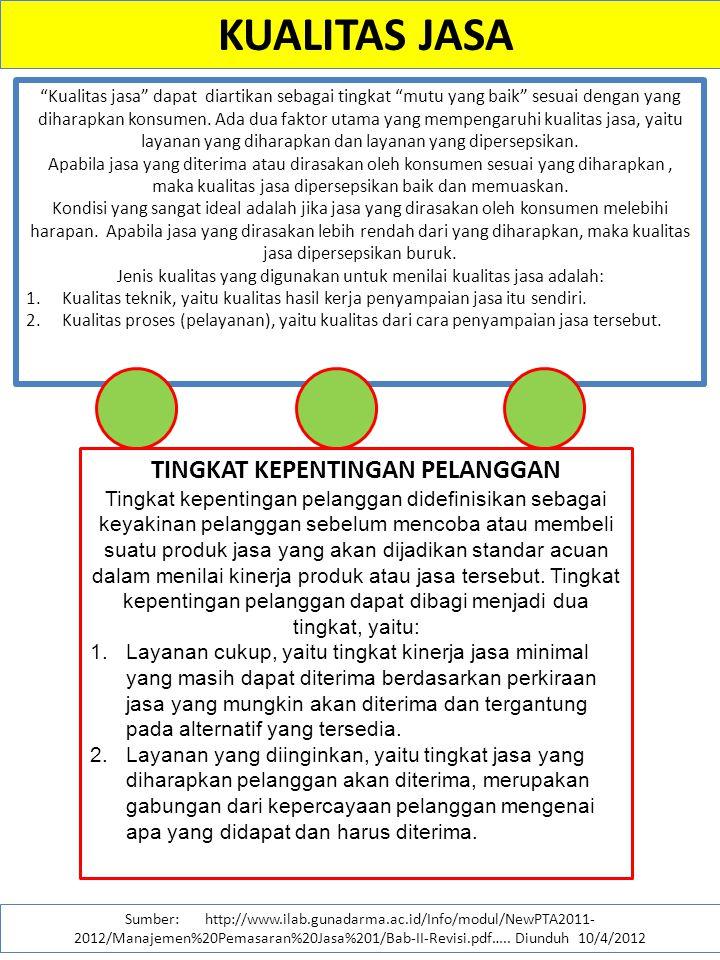 KUALITAS JASA Sumber: http://www.ilab.gunadarma.ac.id/Info/modul/NewPTA2011- 2012/Manajemen%20Pemasaran%20Jasa%201/Bab-II-Revisi.pdf….. Diunduh 10/4/2