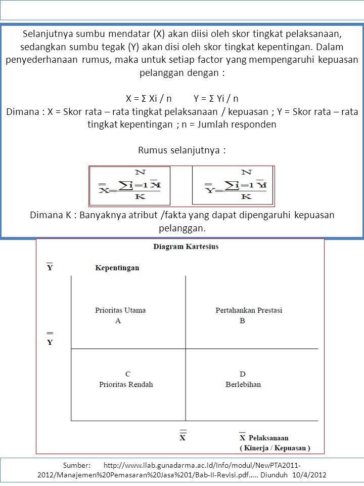 Selanjutnya sumbu mendatar (X) akan diisi oleh skor tingkat pelaksanaan, sedangkan sumbu tegak (Y) akan disi oleh skor tingkat kepentingan. Dalam peny