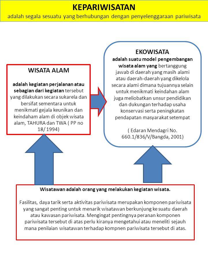 MATRIK IFAS-EFAS Untuk lebih jelas mengenai posisi pariwisata dalam metode SWOT dapat dilihat pada bagan berikut.