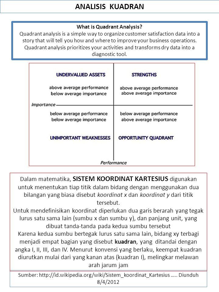 ANALISIS KUADRAN Sumber: http://id.wikipedia.org/wiki/Sistem_koordinat_Kartesius ….. Diunduh 8/4/2012 What is Quadrant Analysis? Quadrant analysis is