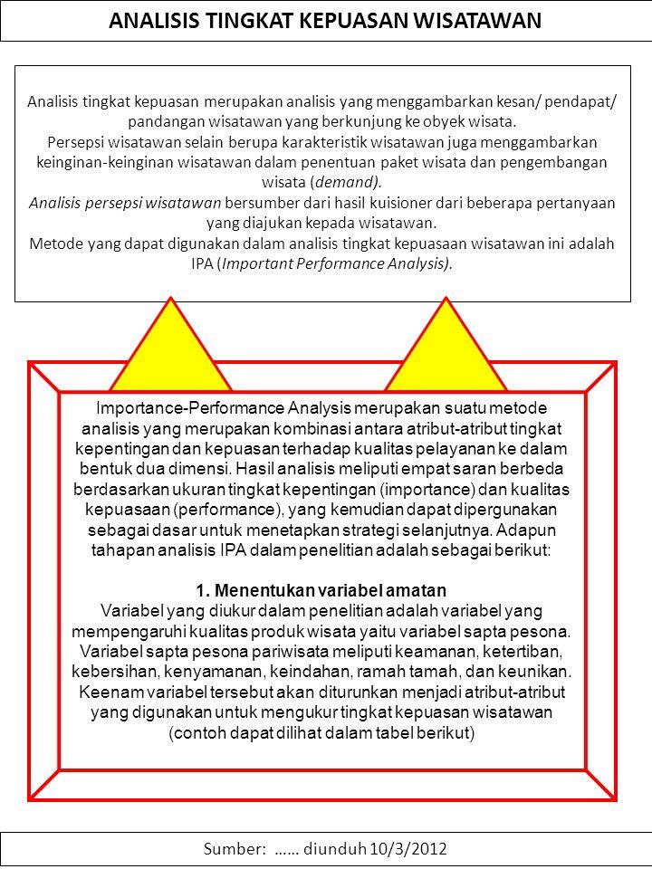 ANALISIS TINGKAT KEPUASAN WISATAWAN Sumber: …… diunduh 10/3/2012 Analisis tingkat kepuasan merupakan analisis yang menggambarkan kesan/ pendapat/ pand