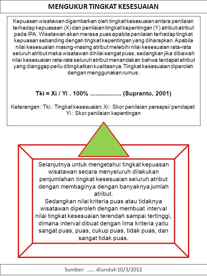 MENGUKUR TINGKAT KESESUAIAN Sumber: …… diunduh 10/3/2012 Kepuasan wisatawan digambarkan oleh tingkat kesesuaian antara penilaian terhadap kepuasaan (X