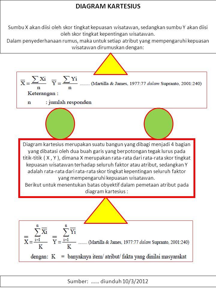 Sumber: …… diunduh 10/3/2012 DIAGRAM KARTESIUS Sumbu X akan diisi oleh skor tingkat kepuasan wisatawan, sedangkan sumbu Y akan diisi oleh skor tingkat
