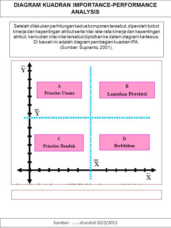 DIAGRAM KUADRAN IMPORTANCE-PERFORMANCE ANALYSIS Sumber: …… diunduh 10/3/2012 Setelah dilakukan perhitungan kedua komponen tersebut, diperoleh bobot ki