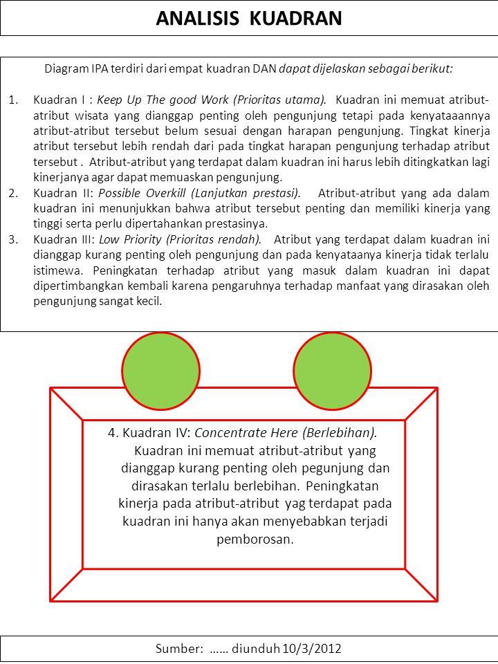 ANALISIS KUADRAN Sumber: …… diunduh 10/3/2012 Diagram IPA terdiri dari empat kuadran DAN dapat dijelaskan sebagai berikut: 1.Kuadran I : Keep Up The g