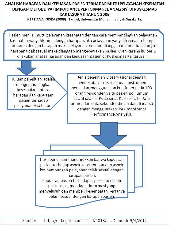 ANALISIS HARAPAN DAN KEPUASAN PASIEN TERHADAP MUTU PELAYANAN KESEHATAN DENGAN METODE IPA (IMPORTANCE PERFORMANCE ANALYSIS) DI PUSKESMAS KARTASURA II T