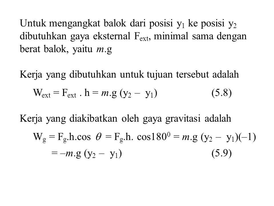 Untuk mengangkat balok dari posisi y 1 ke posisi y 2 dibutuhkan gaya eksternal F ext, minimal sama dengan berat balok, yaitu m.g Kerja yang dibutuhkan untuk tujuan tersebut adalah W ext = F ext.