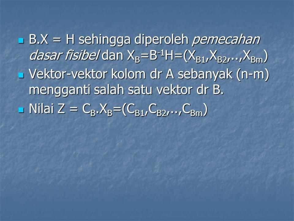 3.Hitung nilai baru setiap barisnya : 3.Hitung nilai baru setiap barisnya : a).baris pivot yaitu baris ke 1 semua elemen dibagi dg 3,8 : a).baris pivot yaitu baris ke 1 semua elemen dibagi dg 3,8 : y 1j '=y 1j /y 12 =1/y 12 *(y 10,y 11,y 12,y 13,y 14 ) =1/3,8*(9, 0, 3.8, 1, -0.6) =1/3,8*(9, 0, 3.8, 1, -0.6) y 10 =2,368; y 11 =0; y 12 =1 y 13 =1/3,8=0,2632 y 14 =-0,6/3,8 = - 0,1579 b).Baris bukan pivot yaitu: y ij '=y ij -y rj (y ik /y rk ) b).Baris bukan pivot yaitu: y ij '=y ij -y rj (y ik /y rk ) Baris 2 : lihat kol pivot y 22 /y 12 = 0,4/3,8 =0,1053 Baris 2 : lihat kol pivot y 22 /y 12 = 0,4/3,8 =0,1053 y 20 =2-9.(0,1053)=1,053 y 20 =2-9.(0,1053)=1,053 y 21 =1-0.(0,1053)=1 y 22 =0,4-3,8.(0,1053)=0 y 23 =0-1.(0,1053)=-0,1053 y 23 =0-1.(0,1053)=-0,1053 y 24 =0,2—0,6.(0,1053)=0,2632 y 24 =0,2—0,6.(0,1053)=0,2632
