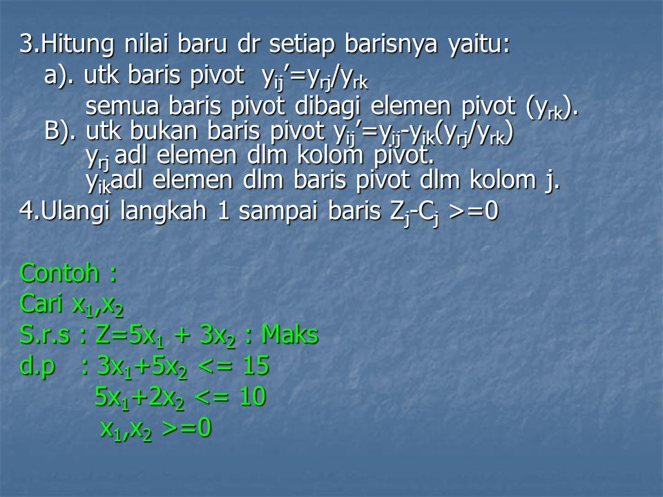 Jawab : Pembatasan yg baru : Pembatasan yg baru : 3x 1 +5x 2 + x 3 = 15 5x 1 +2x 2 + x 4 = 10, x 1,x 2 adl var slack 3 5 1 0 x 1 15 5 2 0 1 x 2 10 x 3 x 4 Z = 5x 1 + 3x 2 +0.x 3 + 0.x 4