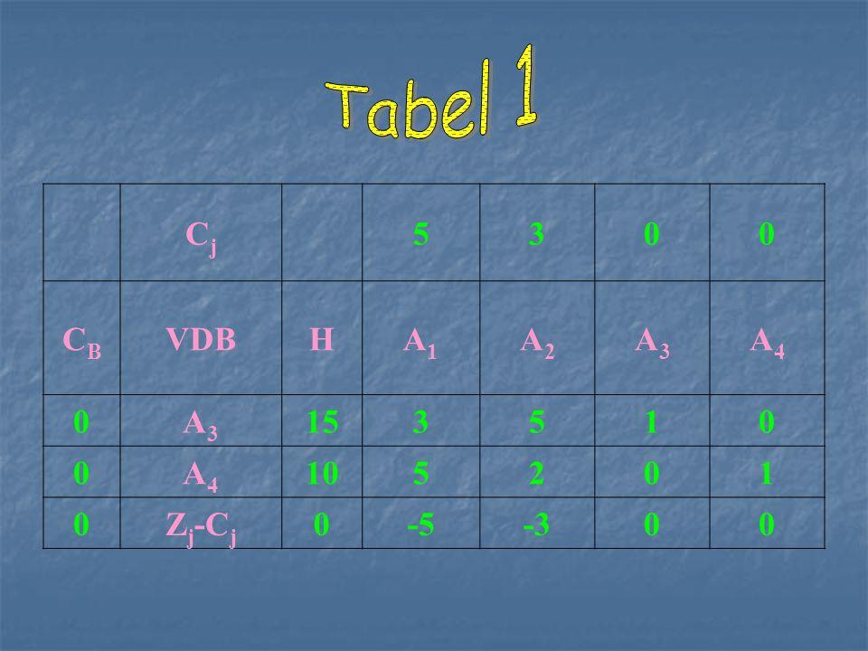 1.Selidiki z j -c j dg y ij >0.