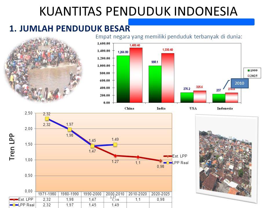 KUANTITAS PENDUDUK INDONESIA 1.JUMLAH PENDUDUK BESAR Empat negara yang memiliki penduduk terbanyak di dunia: 2010 Tren LPP 1.27