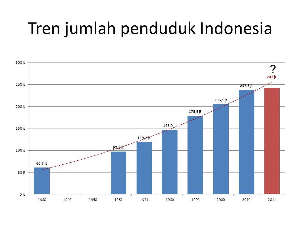 Tren laju pertumbuhan penduduk (%) ?
