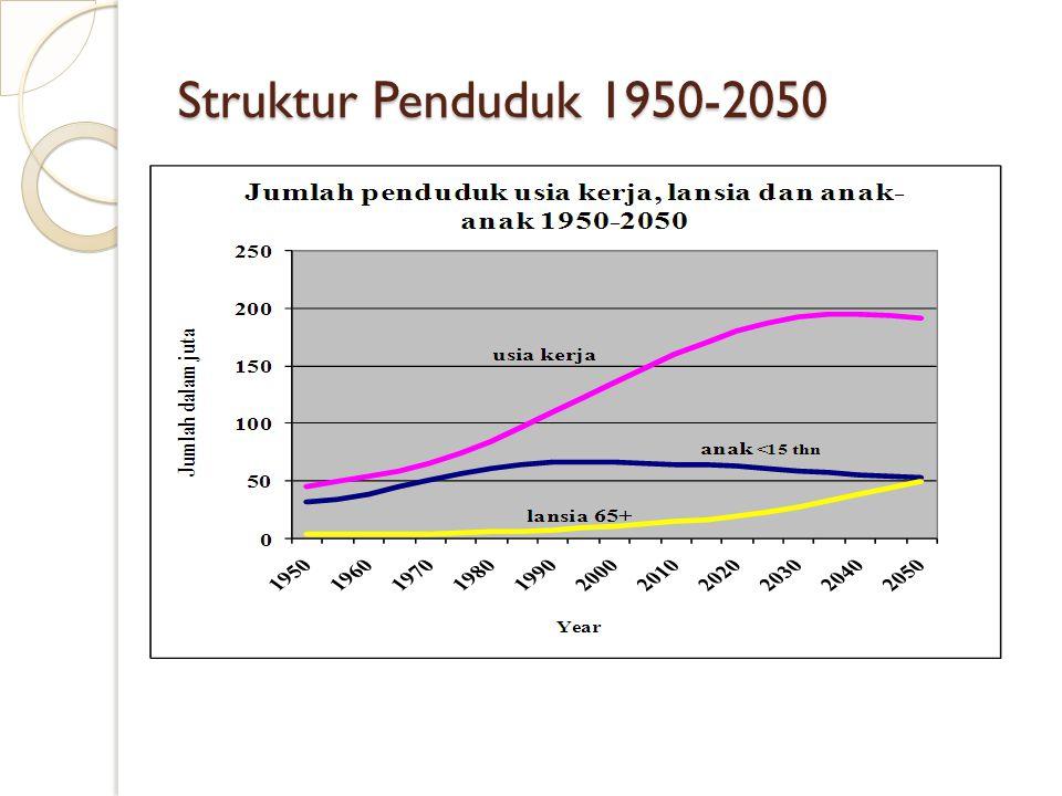 Struktur Penduduk 1950-2050
