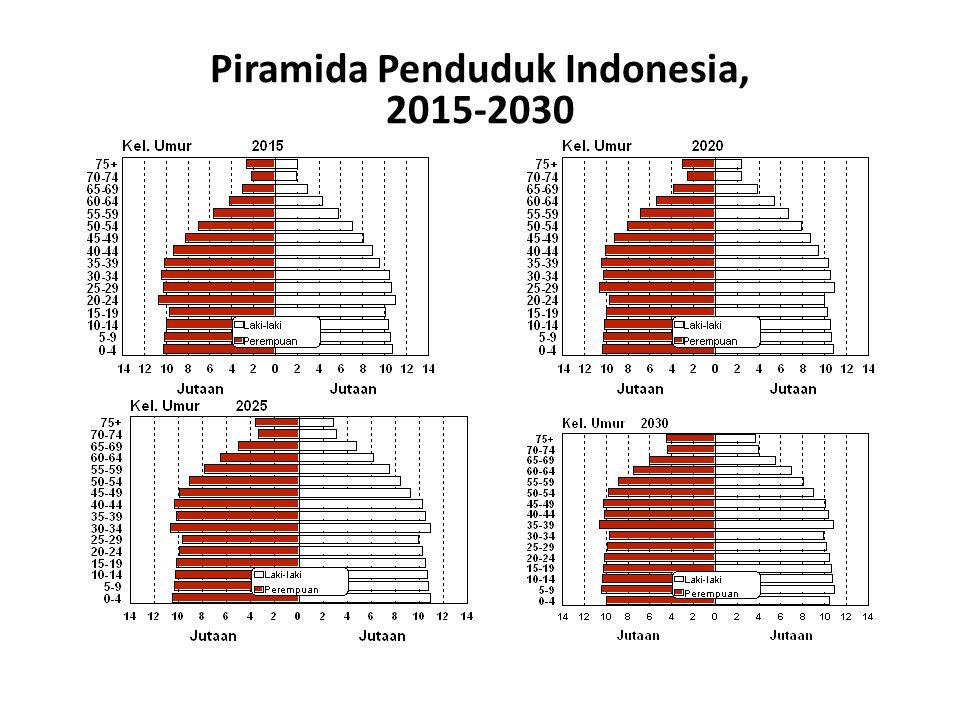 Konsentrasi penduduk tetap di Jawa, walaupun persentasenya menurun tetapi sangat lamban 3.