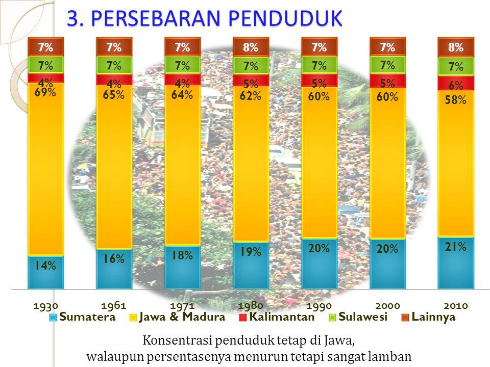 Konsentrasi penduduk tetap di Jawa, walaupun persentasenya menurun tetapi sangat lamban 3. PERSEBARAN PENDUDUK