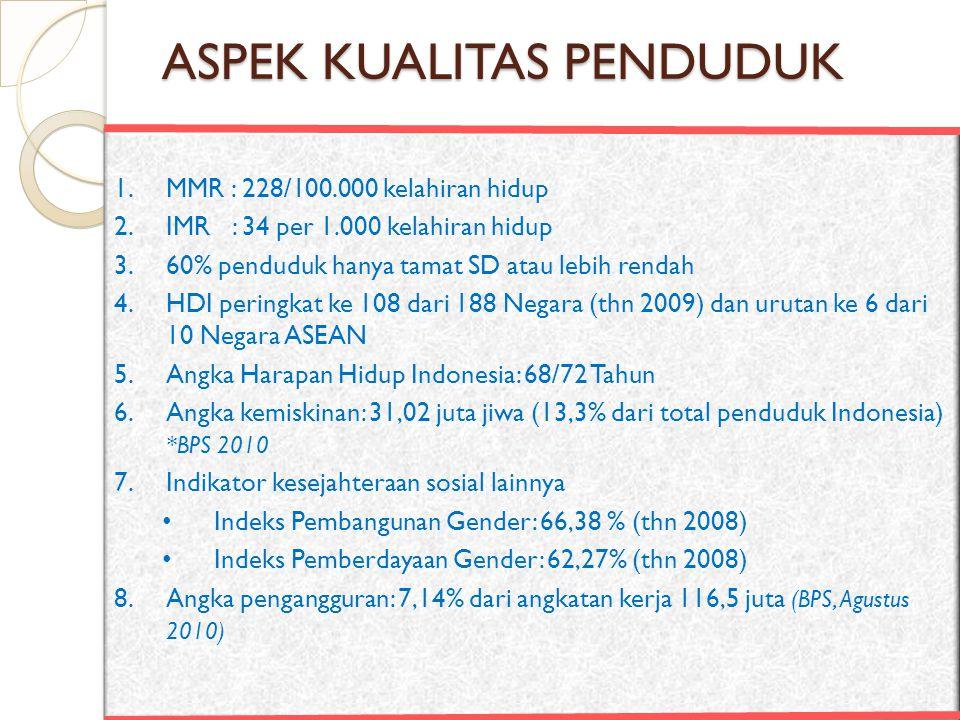 ASPEK KUALITAS PENDUDUK 1.MMR : 228/100.000 kelahiran hidup 2.IMR : 34 per 1.000 kelahiran hidup 3.60% penduduk hanya tamat SD atau lebih rendah 4.HDI