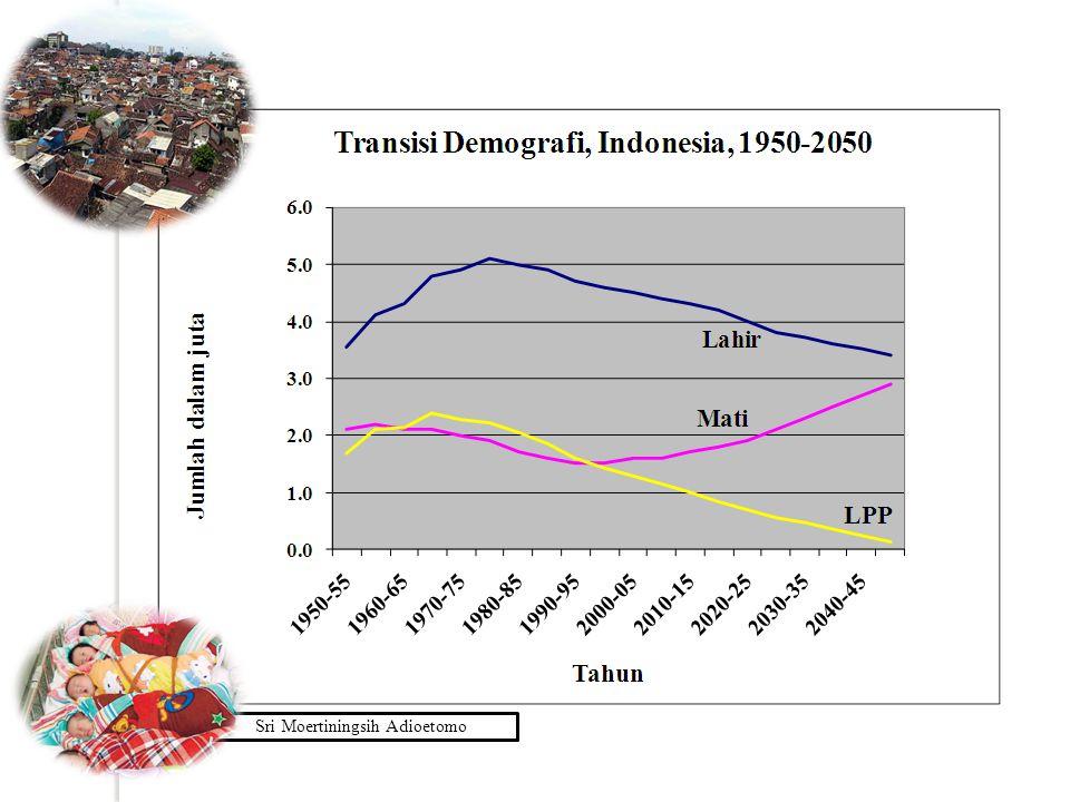 Tren Fertilitas di Indonesia