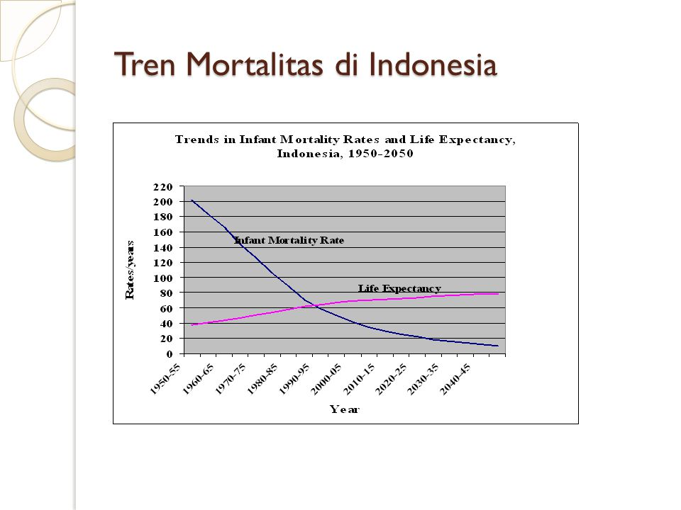 Tren Mortalitas di Indonesia
