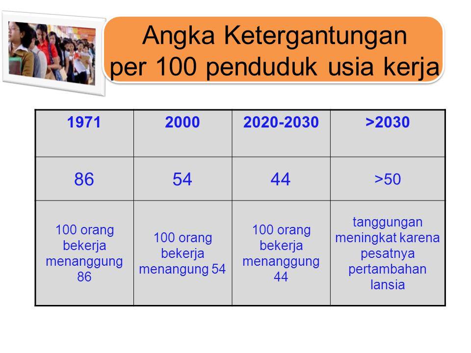 Angka Ketergantungan per 100 penduduk usia kerja 197120002020-2030>2030 865444 >50 100 orang bekerja menanggung 86 100 orang bekerja menangung 54 100