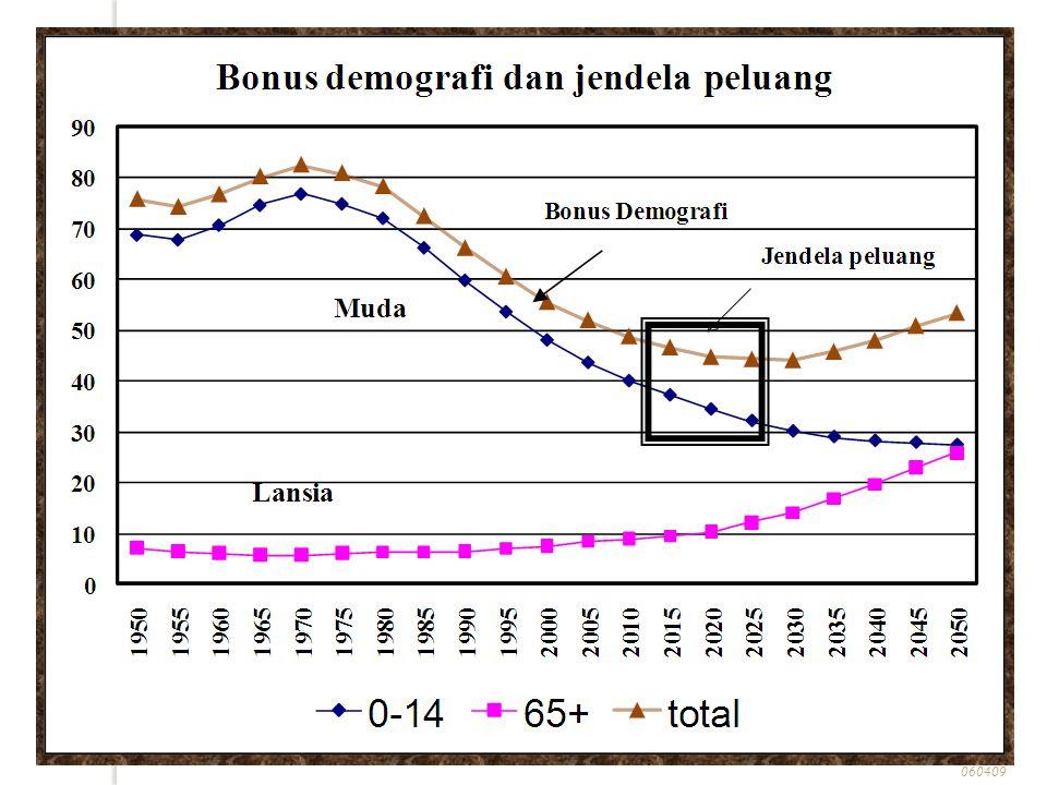 Pertumbuhan Ekonomi dan Pengangguran