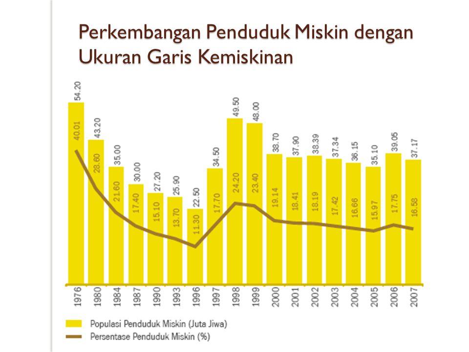 Perkembangan Penduduk Miskin dengan Ukuran Garis Kemiskinan