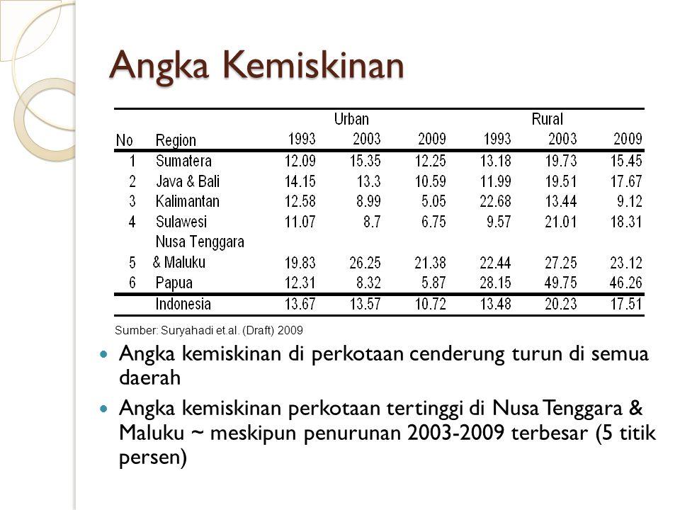 Angka Kemiskinan Angka kemiskinan di perkotaan cenderung turun di semua daerah Angka kemiskinan perkotaan tertinggi di Nusa Tenggara & Maluku ~ meskip