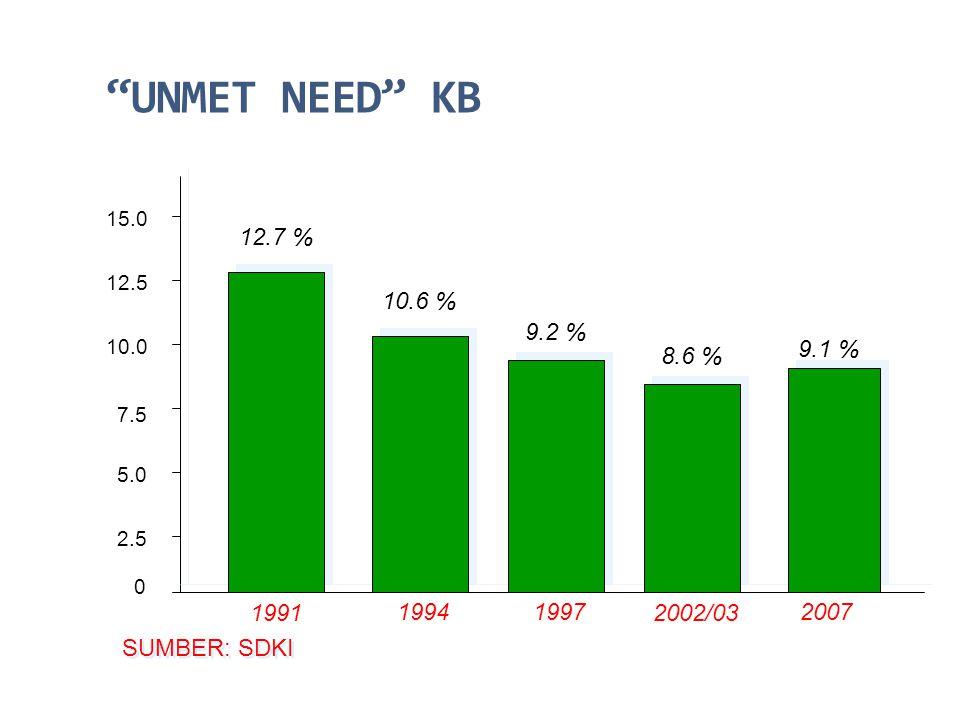 """""""UNMET NEED"""" KB 0 2.5 15.0 12.5 10.0 7.5 5.0 12.7 % 10.6 % 9.2 % 8.6 % 1991 19941997 2002/03 SUMBER: SDKI 9.1 % 2007"""