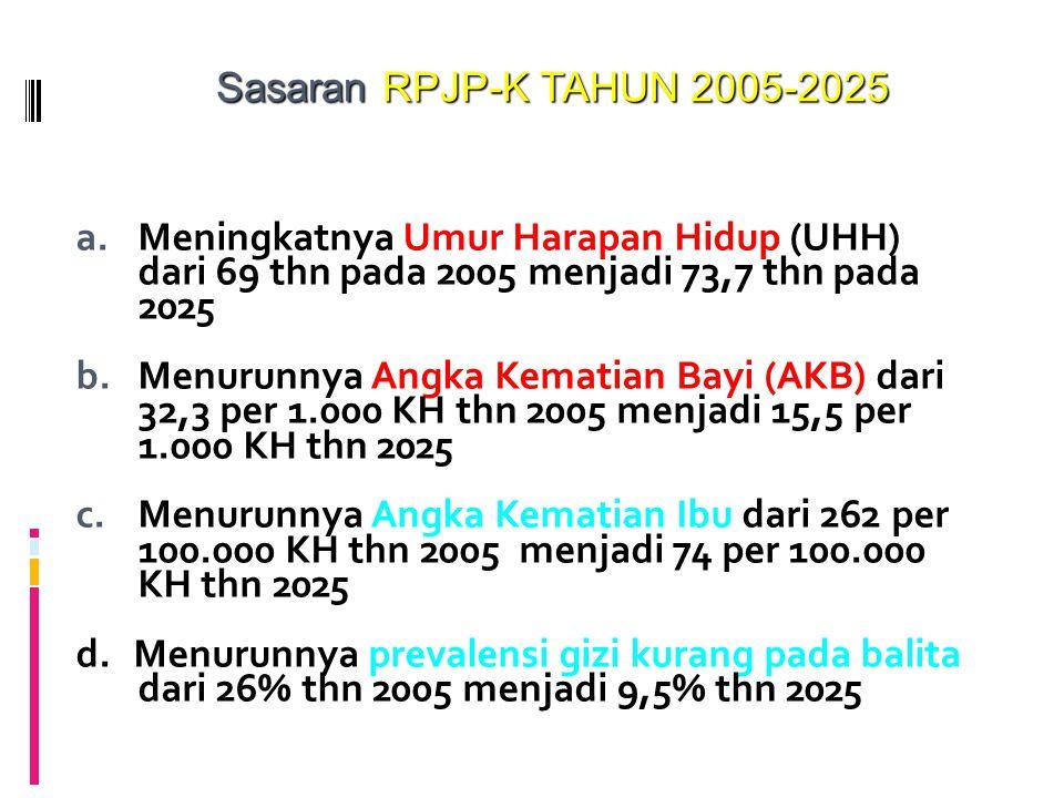a.Meningkatnya Umur Harapan Hidup (UHH) dari 69 thn pada 2005 menjadi 73,7 thn pada 2025 b.Menurunnya Angka Kematian Bayi (AKB) dari 32,3 per 1.000 KH