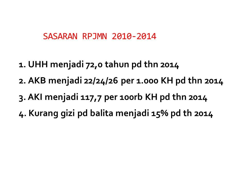 SASARAN RPJMN 2010-2014 1. UHH menjadi 72,0 tahun pd thn 2014 2. AKB menjadi 22/24/26 per 1.000 KH pd thn 2014 3. AKI menjadi 117,7 per 100rb KH pd th