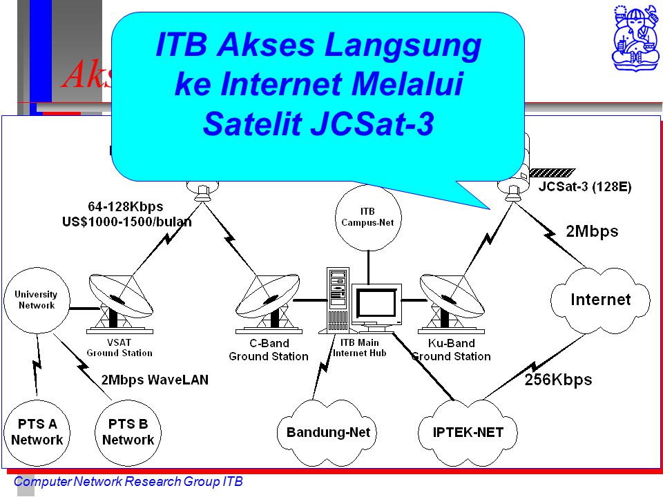 Computer Network Research Group ITB Akses Internet melalui ITB ITB Akses Langsung ke Internet Melalui Satelit JCSat-3